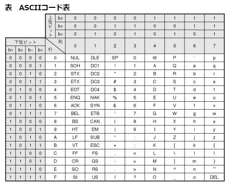 アスキーコード表